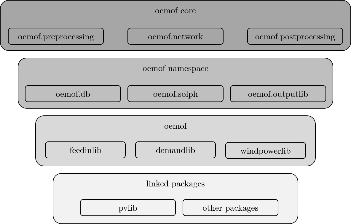 docs/images/oemof_structure.png