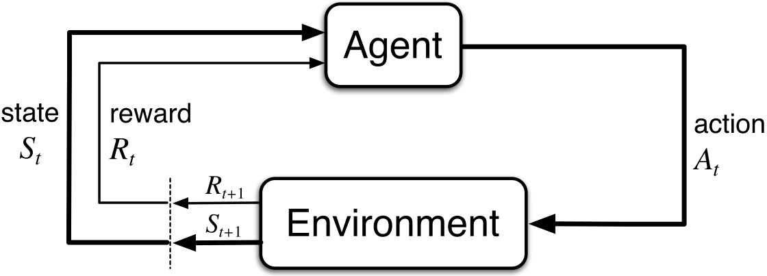 thesis/02_rl_theory/agent_environment_detailed.png